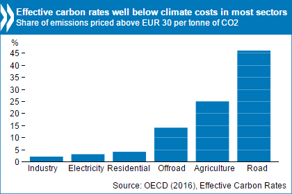 OECD: carbon prices are not at true cost to climate change