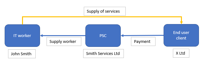IR35 Supply of Services 1