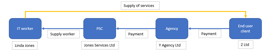 IR35 Supply of Services 2