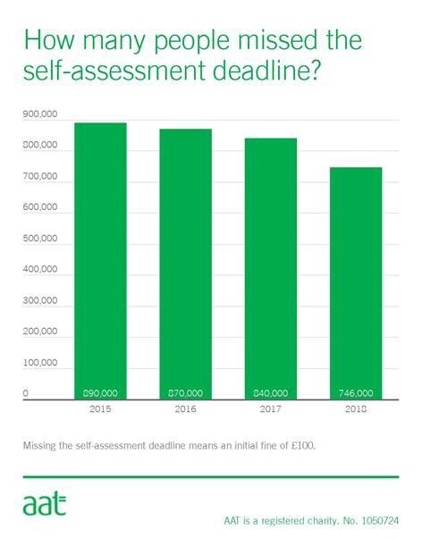 AAT Self Assessment
